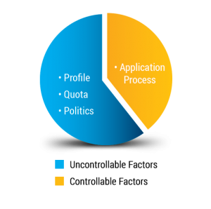 Singapore PR Application piechart